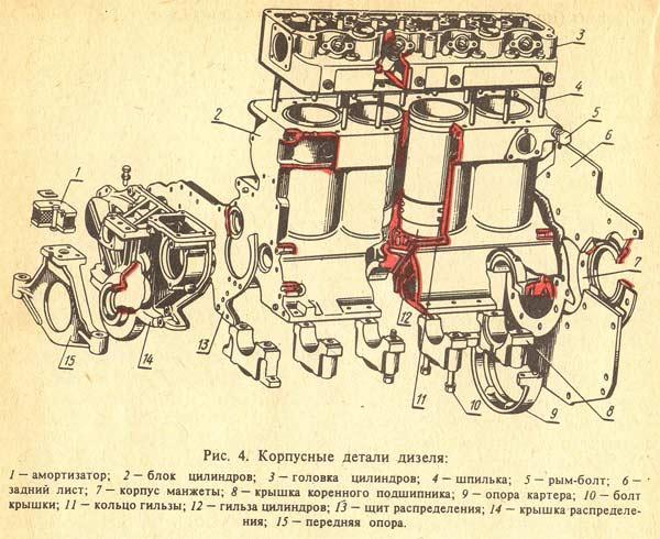 каким способом можно восстановить просадку гильзы в блоке цилиндров 240 двигателя трактора мтз 80