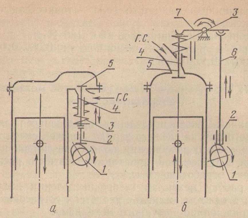 Схемы клапанных механизмов